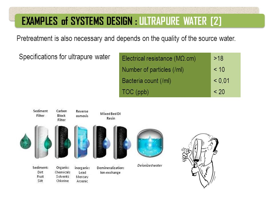 EXAMPLES of SYSTEMS DESIGN : ULTRAPURE WATER [2]